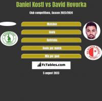 Daniel Kostl vs David Hovorka h2h player stats