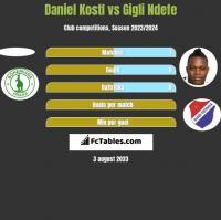 Daniel Kostl vs Gigli Ndefe h2h player stats
