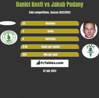 Daniel Kostl vs Jakub Podany h2h player stats