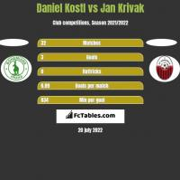 Daniel Kostl vs Jan Krivak h2h player stats