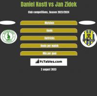 Daniel Kostl vs Jan Zidek h2h player stats