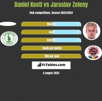 Daniel Kostl vs Jaroslav Zeleny h2h player stats