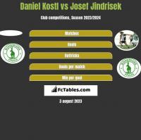 Daniel Kostl vs Josef Jindrisek h2h player stats