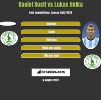Daniel Kostl vs Lukas Hulka h2h player stats