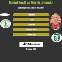 Daniel Kostl vs Marek Janecka h2h player stats