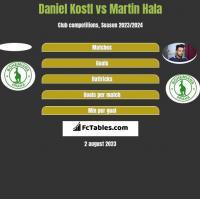Daniel Kostl vs Martin Hala h2h player stats