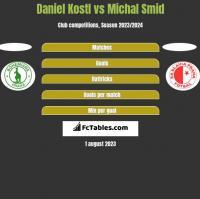 Daniel Kostl vs Michal Smid h2h player stats