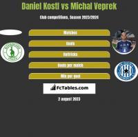Daniel Kostl vs Michal Veprek h2h player stats