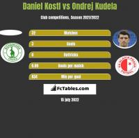 Daniel Kostl vs Ondrej Kudela h2h player stats
