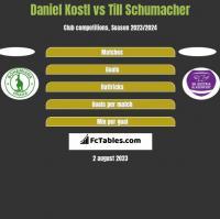 Daniel Kostl vs Till Schumacher h2h player stats