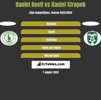 Daniel Kostl vs Daniel Stropek h2h player stats