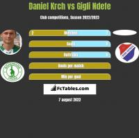 Daniel Krch vs Gigli Ndefe h2h player stats