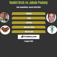 Daniel Krch vs Jakub Podany h2h player stats
