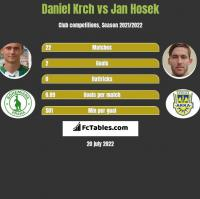 Daniel Krch vs Jan Hosek h2h player stats