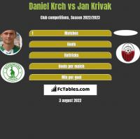 Daniel Krch vs Jan Krivak h2h player stats