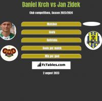 Daniel Krch vs Jan Zidek h2h player stats