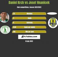 Daniel Krch vs Josef Hnanicek h2h player stats