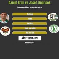 Daniel Krch vs Josef Jindrisek h2h player stats