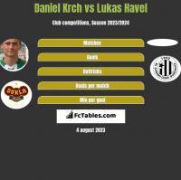 Daniel Krch vs Lukas Havel h2h player stats