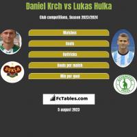 Daniel Krch vs Lukas Hulka h2h player stats
