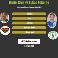 Daniel Krch vs Lukas Pokorny h2h player stats