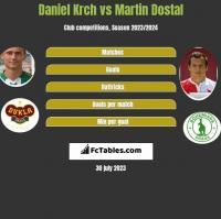 Daniel Krch vs Martin Dostal h2h player stats