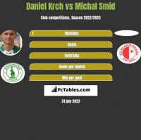 Daniel Krch vs Michal Smid h2h player stats
