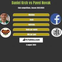 Daniel Krch vs Pavel Novak h2h player stats