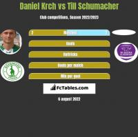 Daniel Krch vs Till Schumacher h2h player stats