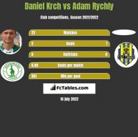 Daniel Krch vs Adam Rychly h2h player stats