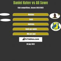 Daniel Kutev vs Ali Sowe h2h player stats