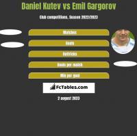Daniel Kutev vs Emil Gargorov h2h player stats