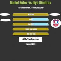 Daniel Kutev vs Iliya Dimitrov h2h player stats