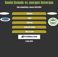 Daniel Kvande vs Joergen Oeveraas h2h player stats