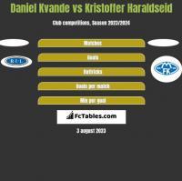 Daniel Kvande vs Kristoffer Haraldseid h2h player stats