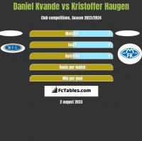 Daniel Kvande vs Kristoffer Haugen h2h player stats