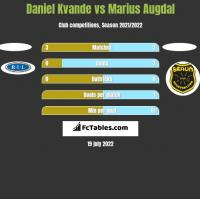 Daniel Kvande vs Marius Augdal h2h player stats