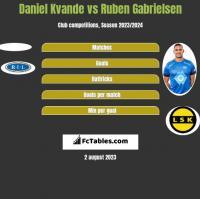 Daniel Kvande vs Ruben Gabrielsen h2h player stats