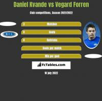 Daniel Kvande vs Vegard Forren h2h player stats
