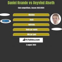 Daniel Kvande vs Oeyvind Alseth h2h player stats