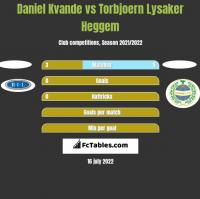 Daniel Kvande vs Torbjoern Lysaker Heggem h2h player stats
