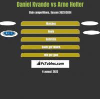 Daniel Kvande vs Arne Holter h2h player stats