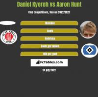 Daniel Kyereh vs Aaron Hunt h2h player stats