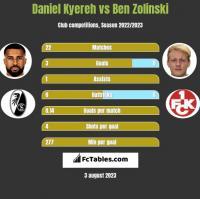 Daniel Kyereh vs Ben Zolinski h2h player stats