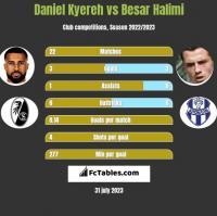 Daniel Kyereh vs Besar Halimi h2h player stats