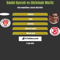 Daniel Kyereh vs Christoph Moritz h2h player stats