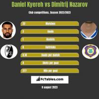 Daniel Kyereh vs Dimitrij Nazarov h2h player stats