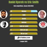 Daniel Kyereh vs Eric Smith h2h player stats