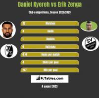 Daniel Kyereh vs Erik Zenga h2h player stats