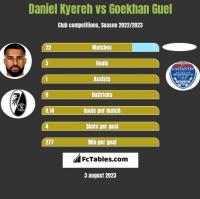 Daniel Kyereh vs Goekhan Guel h2h player stats